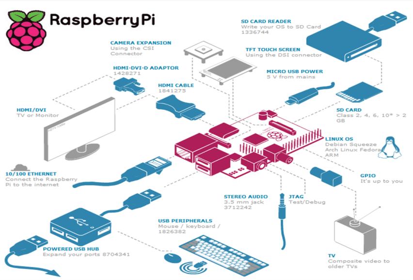 Умный дом своими руками на базе raspberry pi 97