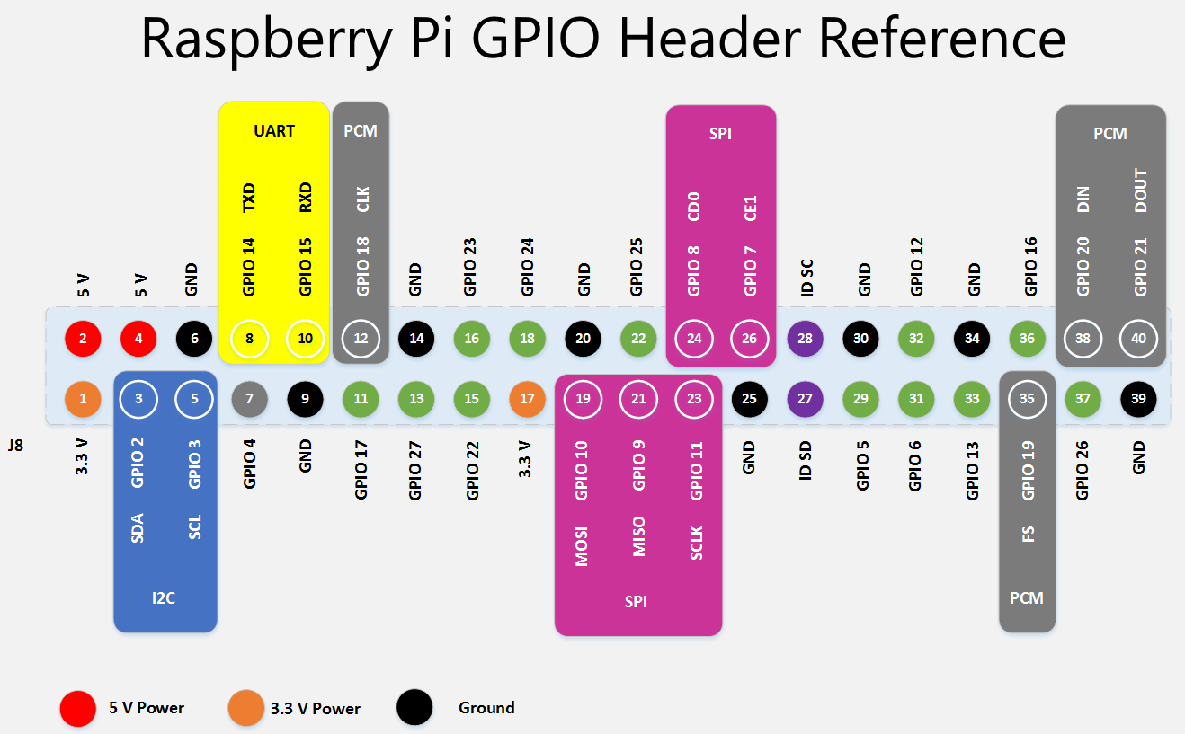Raspberry Pi 3 Model B GPIO Keywords
