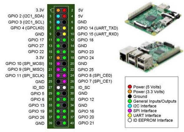Распиновка GPIO на Raspberry Pi 3